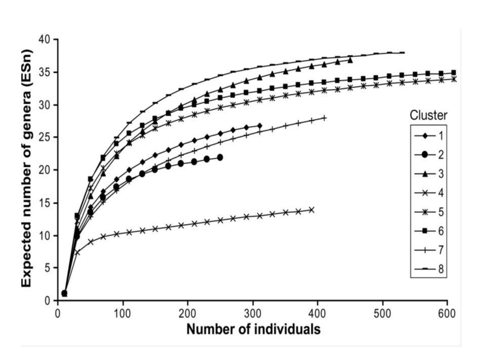 Nombre de sites augmente de façon logarithmique en fonction du nombre dindividus.