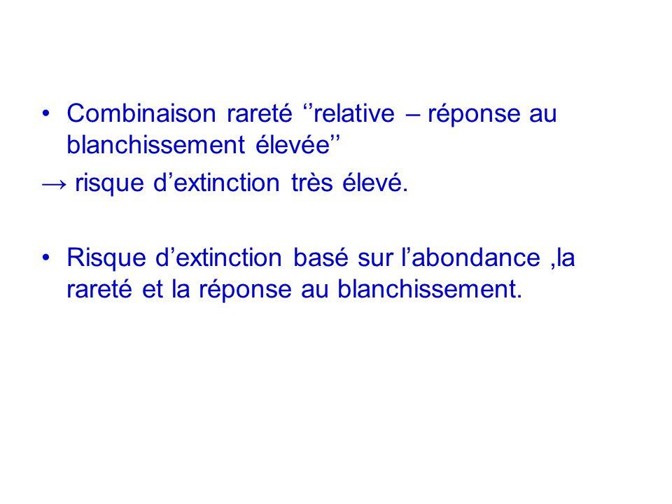 Combinaison rareté relative – réponse au blanchissement élevée risque dextinction très élevé. Risque dextinction basé sur labondance,la rareté et la r
