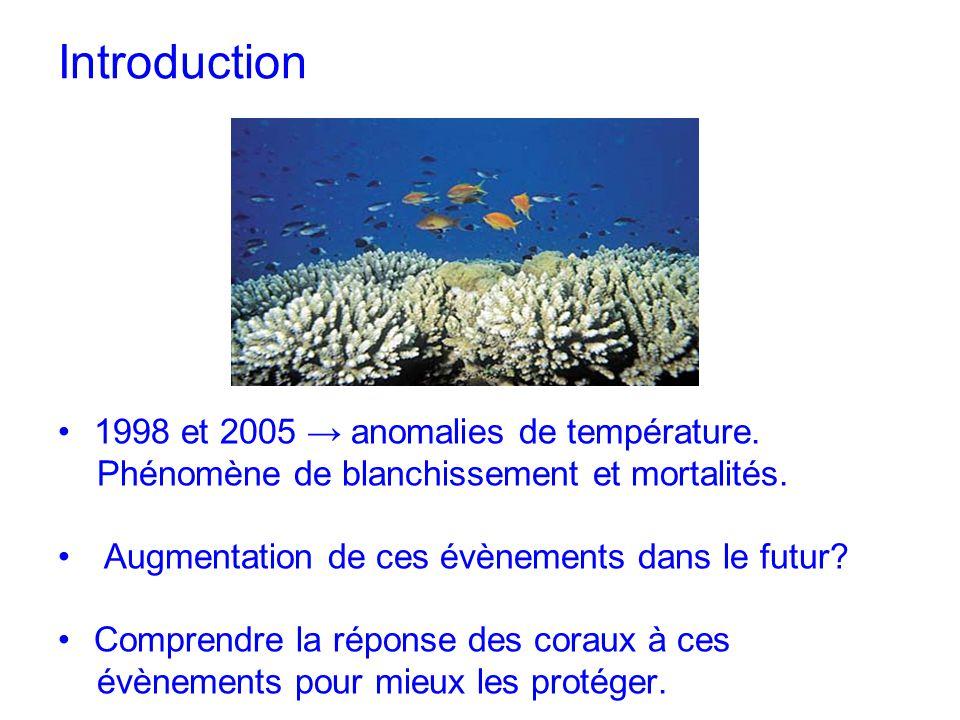 Introduction 1998 et 2005 anomalies de température. Phénomène de blanchissement et mortalités. Augmentation de ces évènements dans le futur? Comprendr