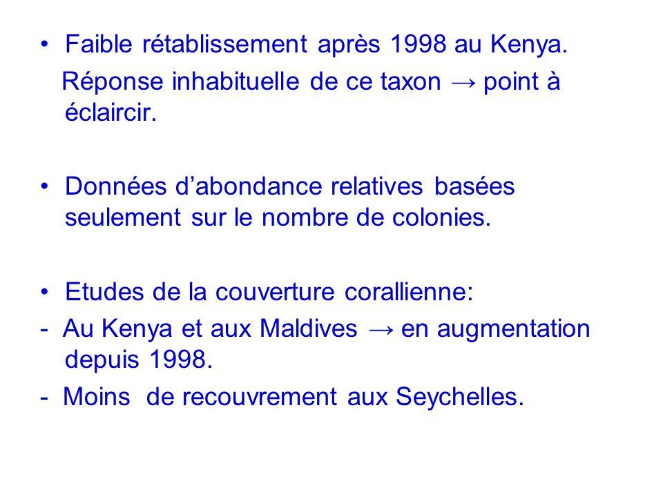 Faible rétablissement après 1998 au Kenya. Réponse inhabituelle de ce taxon point à éclaircir. Données dabondance relatives basées seulement sur le no