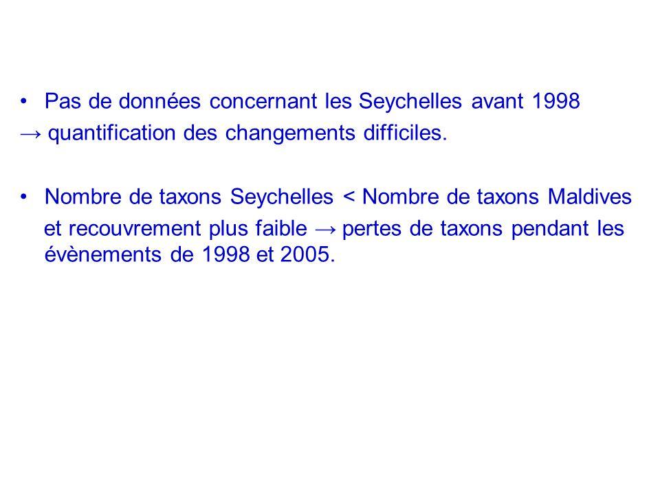 Pas de données concernant les Seychelles avant 1998 quantification des changements difficiles. Nombre de taxons Seychelles < Nombre de taxons Maldives