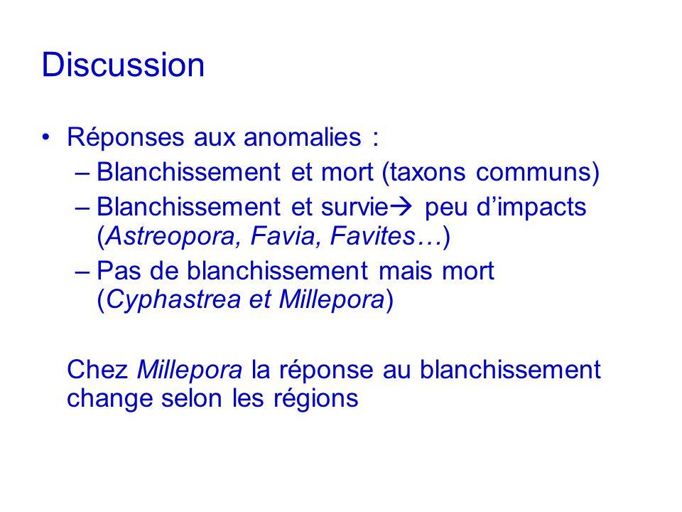 Discussion Réponses aux anomalies : –Blanchissement et mort (taxons communs) –Blanchissement et survie peu dimpacts (Astreopora, Favia, Favites…) –Pas