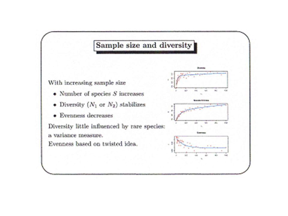 Méthode de raréfaction Le nombre despèces dans une communauté est une des mesures les plus communes de la diversité.