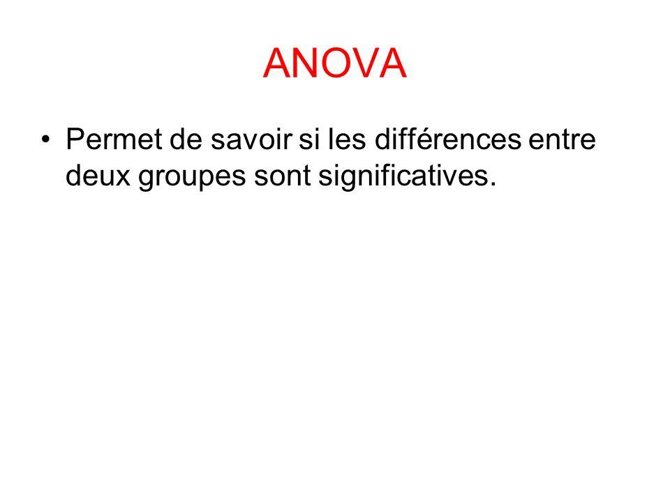 ANOVA Permet de savoir si les différences entre deux groupes sont significatives.