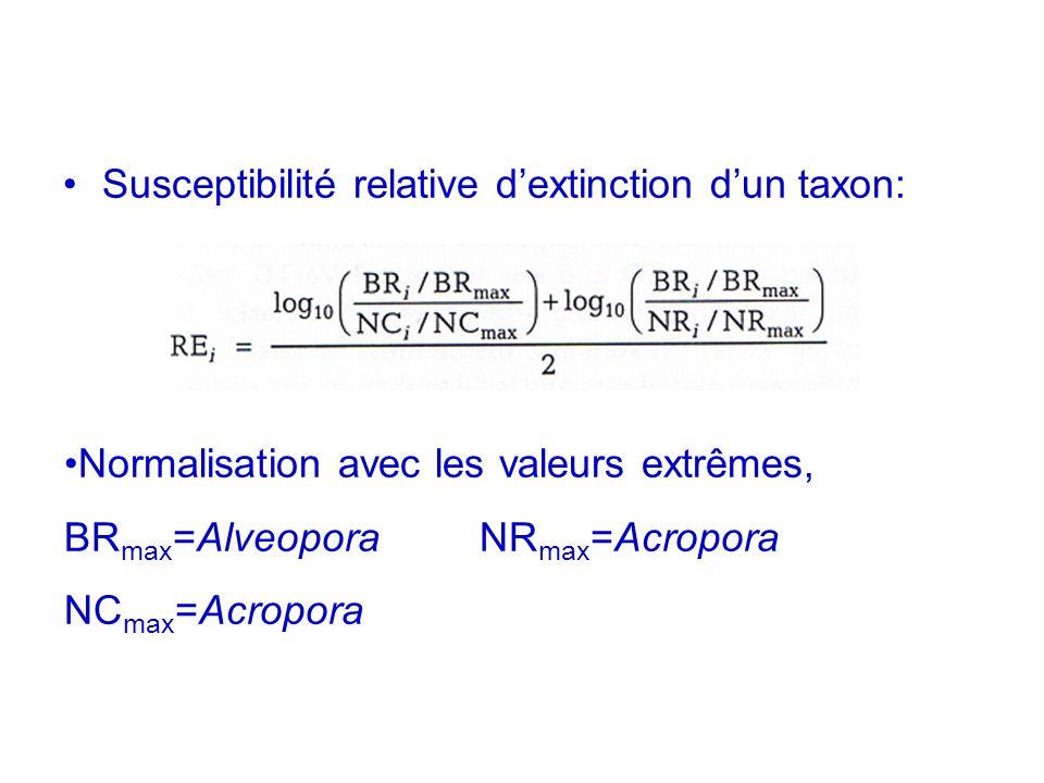 Susceptibilité relative dextinction dun taxon: Normalisation avec les valeurs extrêmes, BR max =Alveopora NR max =Acropora NC max =Acropora