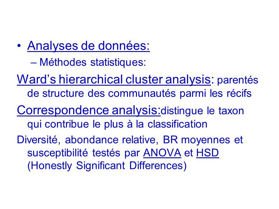 Analyses de données: –Méthodes statistiques: Wards hierarchical cluster analysis: parentés de structure des communautés parmi les récifs Correspondenc