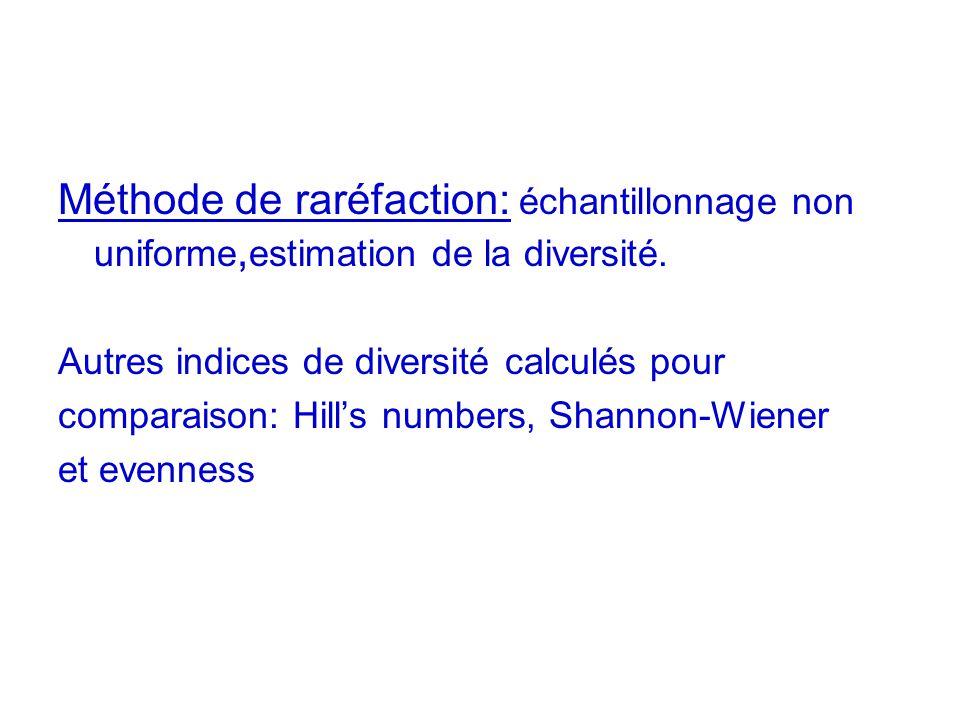 Méthode de raréfaction: échantillonnage non uniforme, estimation de la diversité. Autres indices de diversité calculés pour comparaison: Hills numbers