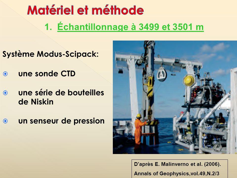 Système Modus-Scipack: une sonde CTD une série de bouteilles de Niskin un senseur de pression Daprès E. Malinverno et al. (2006). Annals of Geophysics