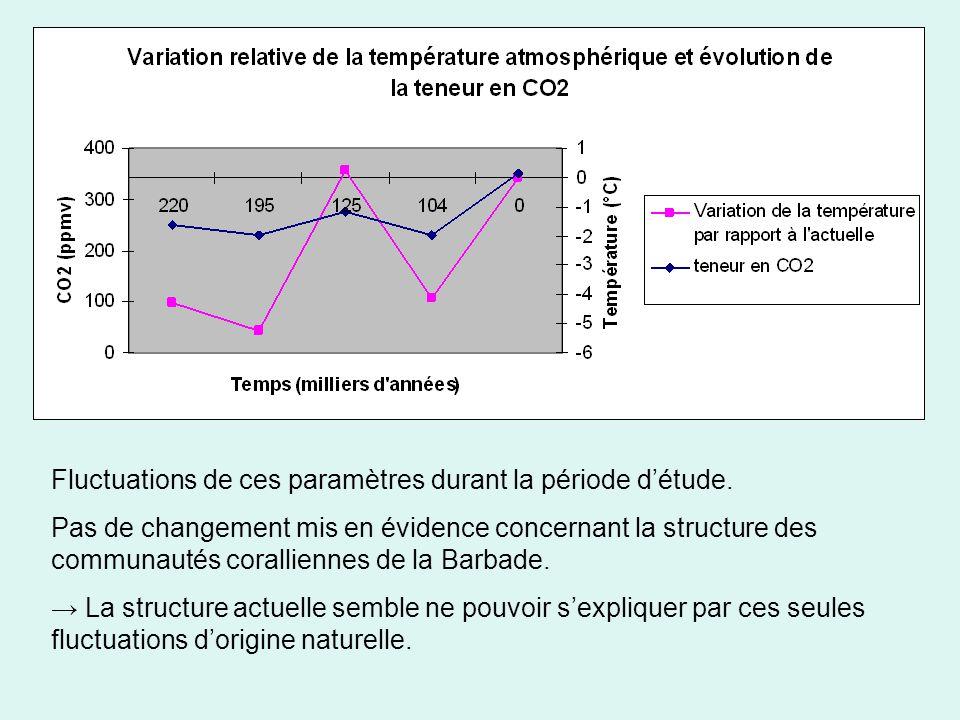 Fluctuations de ces paramètres durant la période détude.