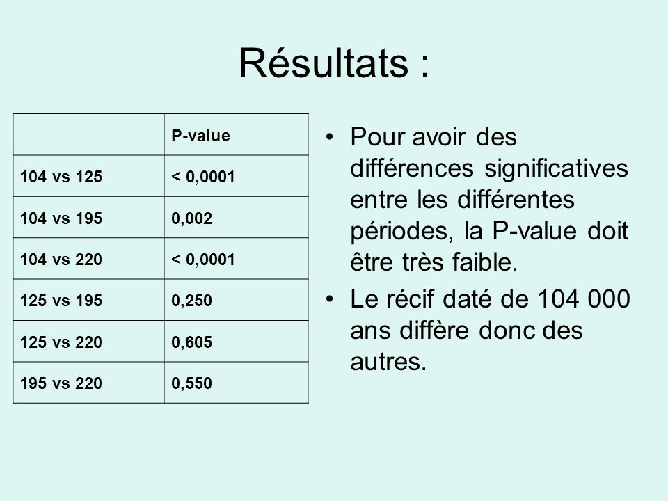 Résultats : P-value 104 vs 125< 0,0001 104 vs 1950,002 104 vs 220< 0,0001 125 vs 1950,250 125 vs 2200,605 195 vs 2200,550 Pour avoir des différences significatives entre les différentes périodes, la P-value doit être très faible.