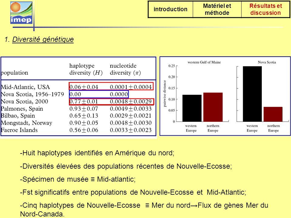 -Huit haplotypes identifiés en Amérique du nord; -Diversités élevées des populations récentes de Nouvelle-Ecosse; -Spécimen de musée Mid-atlantic; -Fst significatifs entre populations de Nouvelle-Ecosse et Mid-Atlantic; -Cinq haplotypes de Nouvelle-Ecosse Mer du nordFlux de gènes Mer du Nord-Canada.