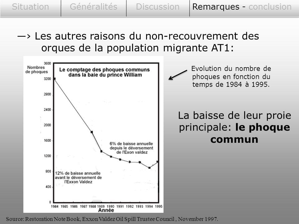 SituationGénéralitésDiscussionRemarques - conclusion Les autres raisons du non-recouvrement des orques de la population migrante AT1: La baisse de leu