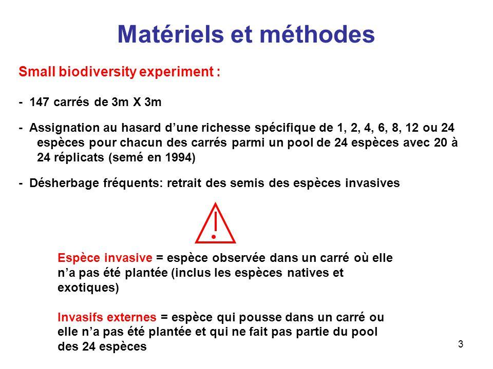 4 Matériels et méthodes Small biodiversity experiment : - 147 carrés de 3m X 3m - Assignation au hasard dune richesse spécifique de 1, 2, 4, 6, 8, 12 ou 24 espèces pour chacun des carrés parmi un pool de 24 espèces avec 20 à 24 réplicats (semé en 1994) - Désherbage fréquents: retrait des semis des espèces invasives : détermination de la biomasse des espèces invasives détermination de la richesse spécifique des espèces invasives détermination de la biomasse des invasifs externes - Détermination du taux dazote minéral du sol, de la biomasse totale de surface, du pourcentage de recouvrement et de la pénétration de la lumière But : déterminer les effets de la diversité spécifique sur la production primaire et sur la dynamique du carbone et de lazote du sol