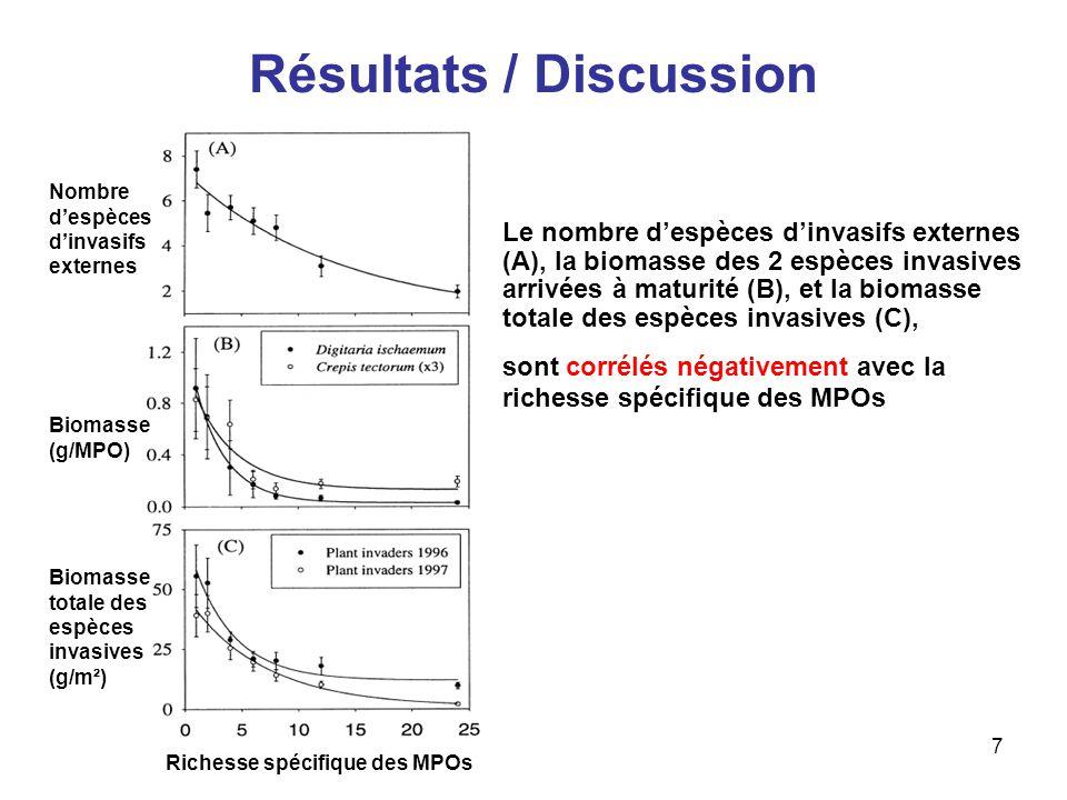 8 Résultats / Discussion Variable Biomasse espèces invasives Taille espèce invasive Richesse invasifs externes 19961997C.tectoriumD.