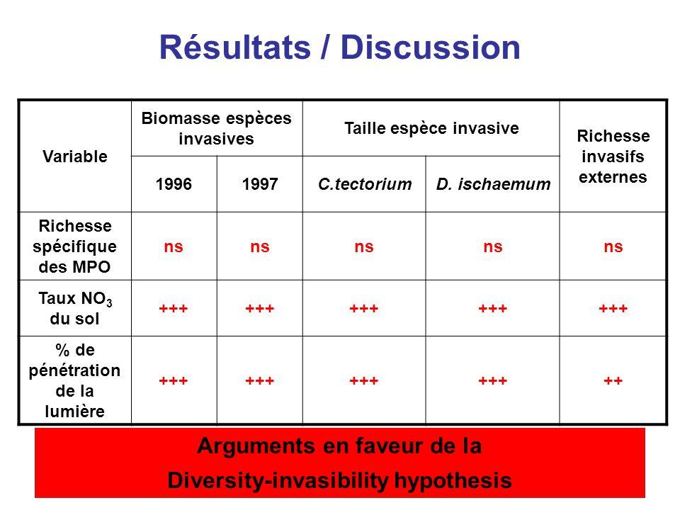 9 Résultats / Discussion Richesse spécifique des MPOs Indice de sévérité de la maladie Le taux de maladie fongique foliaire est corrélé négativement avec la richesse spécifique des MPOs
