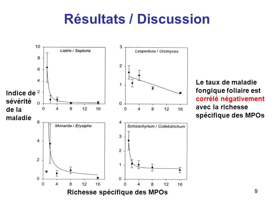 10 Résultats / Discussion Résultats dune analyse de régression multiple sur la dépendance entre divers paramètres (« ns » = non significatif; « + » = P<0.05; « ++ » = P<0.01; « +++ » = P<0.001) Arguments en faveur de la Diversity-disease hypothesis Importance de la maladie LiatrisLespedezaMonardaSchizachyrium Richesse spécifique des MPOs ns Densité des hôtes ++++ ++ Richesse spécifique des herbivores et des prédateurs et parasites dépendent de la richesse spécifique du niveau trophique qui les précède Arguments en faveur de la Diversity-trophic structure hypothesis