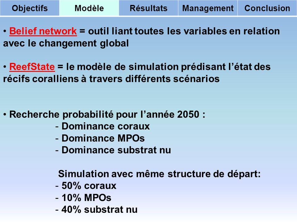Belief network = outil liant toutes les variables en relation avec le changement global ReefState = le modèle de simulation prédisant létat des récifs coralliens à travers différents scénarios Recherche probabilité pour lannée 2050 : - Dominance coraux - Dominance MPOs - Dominance substrat nu Simulation avec même structure de départ: - 50% coraux - 10% MPOs - 40% substrat nu ObjectifsModèleRésultatsManagementConclusion