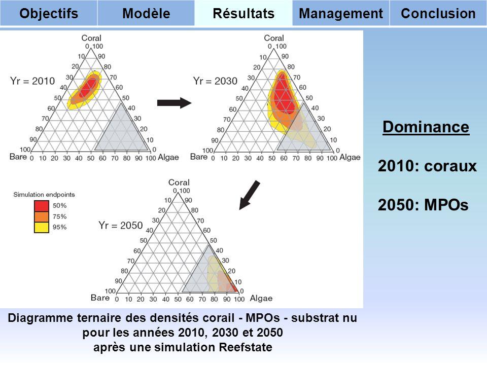 ObjectifsModèleRésultatsManagementConclusion Dominance 2010: coraux 2050: MPOs Diagramme ternaire des densités corail - MPOs - substrat nu pour les années 2010, 2030 et 2050 après une simulation Reefstate