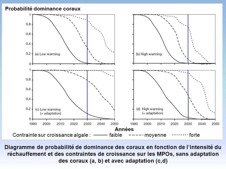 Diagramme de probabilité de dominance des coraux en fonction de lintensité du réchauffement et des contraintes de croissance sur les MPOs, sans adaptation des coraux (a, b) et avec adaptation (c,d)