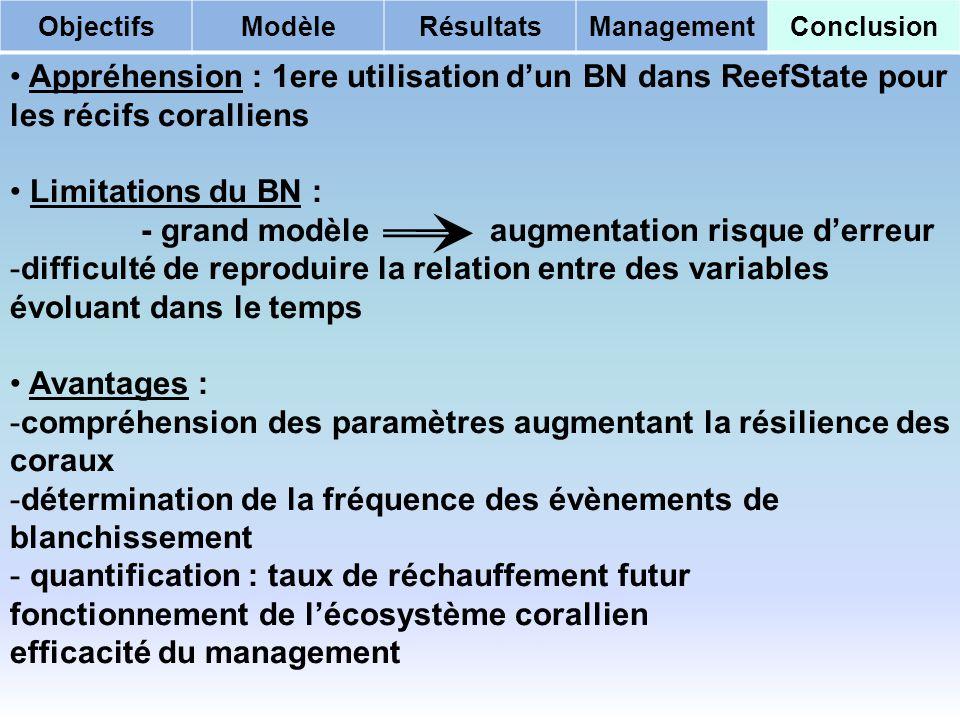 ObjectifsModèleRésultatsManagementConclusion Appréhension : 1ere utilisation dun BN dans ReefState pour les récifs coralliens Limitations du BN : - grand modèleaugmentation risque derreur -difficulté de reproduire la relation entre des variables évoluant dans le temps Avantages : -compréhension des paramètres augmentant la résilience des coraux -détermination de la fréquence des évènements de blanchissement - quantification : taux de réchauffement futur fonctionnement de lécosystème corallien efficacité du management