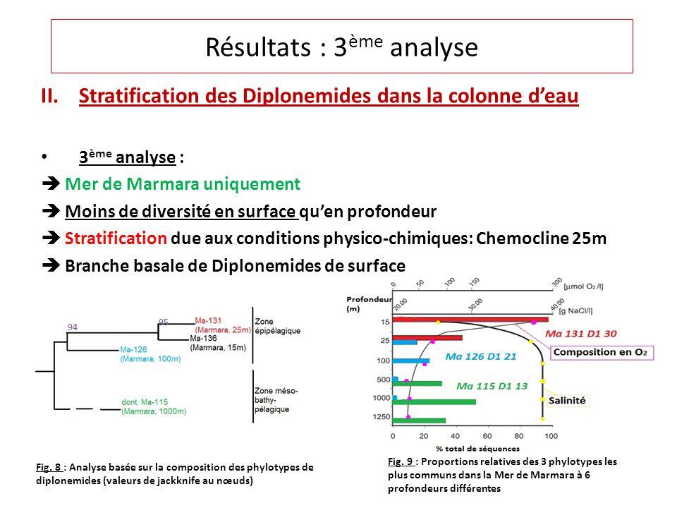 II.Stratification des Diplonemides dans la colonne deau 3 ème analyse : Mer de Marmara uniquement Moins de diversité en surface quen profondeur Stratification due aux conditions physico-chimiques: Chemocline 25m Branche basale de Diplonemides de surface Résultats : 3 ème analyse Fig.