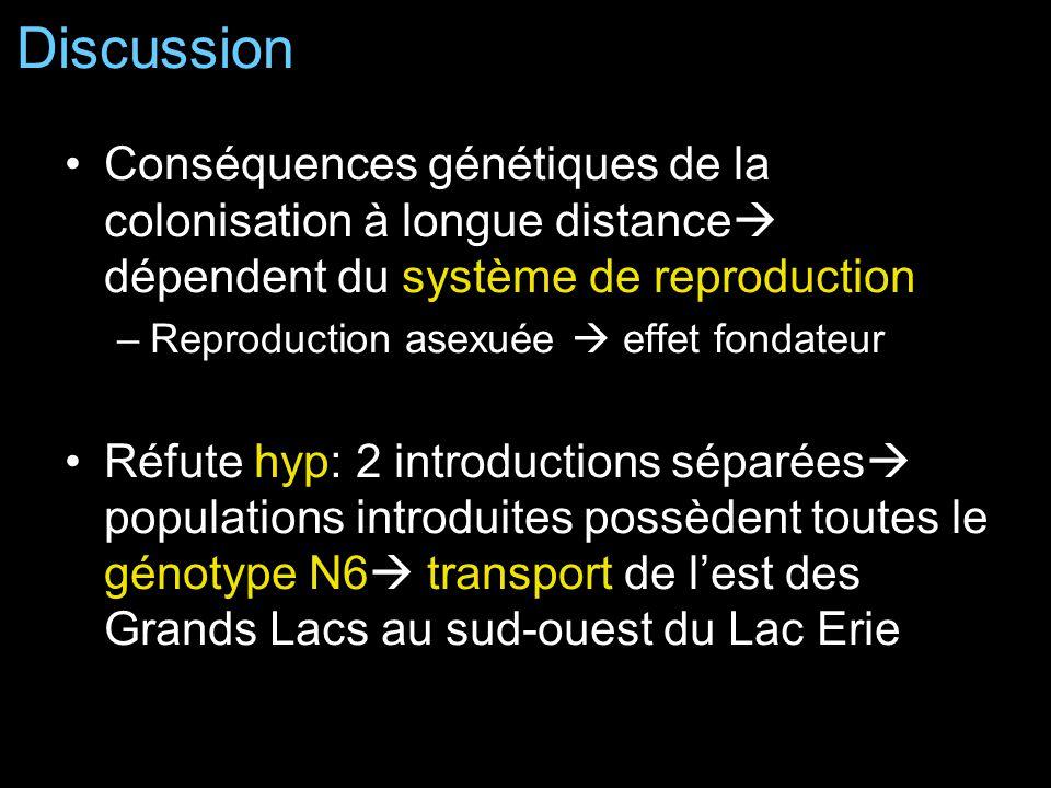 Conséquences génétiques de la colonisation à longue distance dépendent du système de reproduction –Reproduction asexuée effet fondateur Réfute hyp: 2 introductions séparées populations introduites possèdent toutes le génotype N6 transport de lest des Grands Lacs au sud-ouest du Lac Erie Discussion