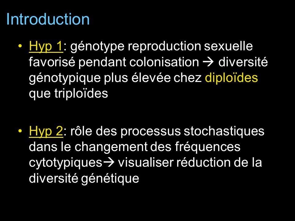 Hyp 1: génotype reproduction sexuelle favorisé pendant colonisation diversité génotypique plus élevée chez diploïdes que triploïdes Hyp 2: rôle des processus stochastiques dans le changement des fréquences cytotypiques visualiser réduction de la diversité génétique Introduction