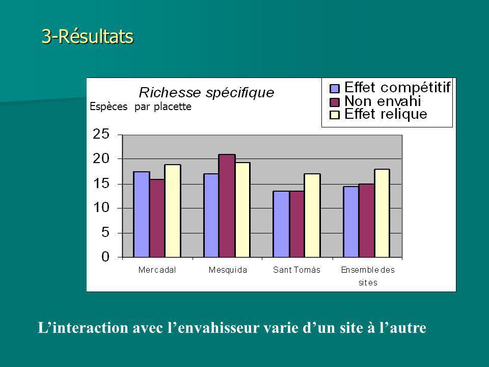 3-Résultats Linteraction avec lenvahisseur varie dun site à lautre Espèces par placette