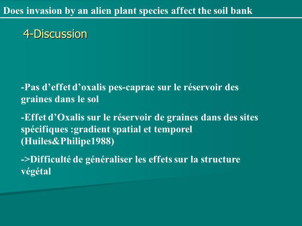 Does invasion by an alien plant species affect the soil bank -Pas deffet doxalis pes-caprae sur le réservoir des graines dans le sol -Effet dOxalis sur le réservoir de graines dans des sites spécifiques :gradient spatial et temporel (Huiles&Philipe1988) ->Difficulté de généraliser les effets sur la structure végétal 4-Discussion