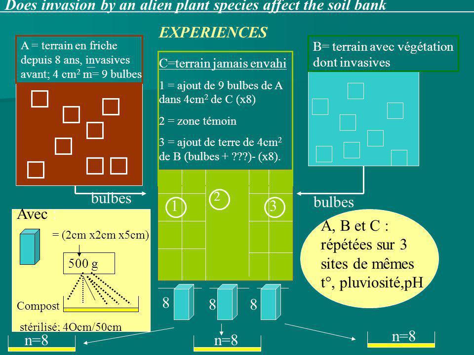 = (2cm x2cm x5cm) A = terrain en friche depuis 8 ans, invasives avant; 4 cm 2 m= 9 bulbes B= terrain avec végétation dont invasives C=terrain jamais envahi 1 = ajout de 9 bulbes de A dans 4cm 2 de C (x8) 2 = zone témoin 3 = ajout de terre de 4cm 2 de B (bulbes + ???)- (x8).