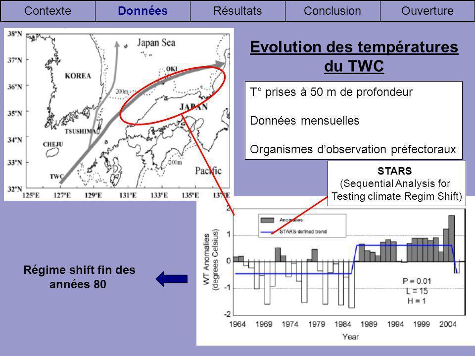 T° prises à 50 m de profondeur Données mensuelles Organismes dobservation préfectoraux OuvertureConclusionRésultatsDonnéesContexte Evolution des températures du TWC STARS (Sequential Analysis for Testing climate Regim Shift) Régime shift fin des années 80