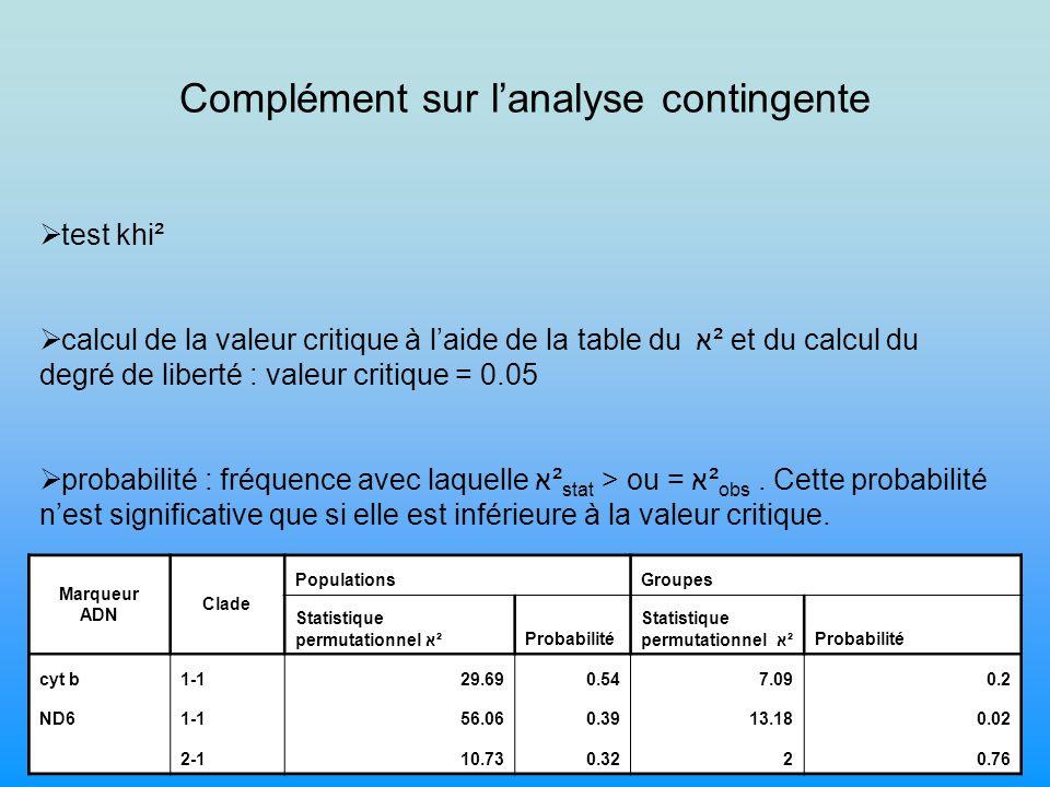 Complément sur lanalyse contingente test khi² calcul de la valeur critique à laide de la table du א ² et du calcul du degré de liberté : valeur critique = 0.05 probabilité : fréquence avec laquelle א² stat > ou = א² obs.