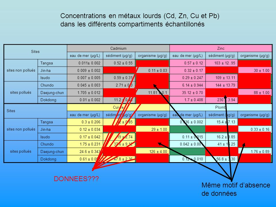 Sites CadmiumZinc eau de mer (μg/L)sédiment (μg/g)organisme (μg/g)eau de mer (μg/L)sédiment (μg/g)organisme (μg/g) sites non pollués Tangsa0.011± 0.0020.52 ± 0.55 0.57 ± 0.12103 ± 12..95 Jin-ha0.009 ± 0.002 0.11 ± 0.030.32 ± 0.17 30 ± 1.00 Isudo0.007 ± 0.0050.59 ± 0.31 0.29 ± 0.247109 ± 13.11 sites pollués Chundo0.045 ± 0.0032.71 ± 0.3 6.14 ± 0.944144 ± 13.79 Daejung-chun1.705 ± 0.012 11.81 ± 0.135.12 ± 0.70 88 ± 1.00 Dokdong0.01 ± 0.00211.2 ± 0.46 1.7 ± 0.408230 ± 3.94 Sites CuivrePlomb eau de mer (μg/L)sédiment (μg/g)organisme (μg/g)eau de mer (μg/L)sédiment (μg/g)organisme (μg/g) sites non pollués Tangsa0.3 ± 0.20612 ± 0.85 0.036 ± 0.00215.4 ± 7.13 Jin-ha0.12 ± 0.034 29 ± 1.00 0.33 ± 0.16 Isudo0.17 ± 0.04219 ± 2.74 0.11 ± 0.01516.2 ± 3.85 sites pollués Chundo1.75 ± 0.23137.6 ± 9.12 0.042 ± 0.00141 ± 16.25 Daejung-chun24.6 ± 0.343 126 ± 4.00 1.76 ± 0.89 Dokdong0.61 ± 0.09347.8 ± 2.36 0.12 ± 0.01056.8 ± 3.30 Concentrations en métaux lourds (Cd, Zn, Cu et Pb) dans les différents compartiments échantillonés DONNEES??.