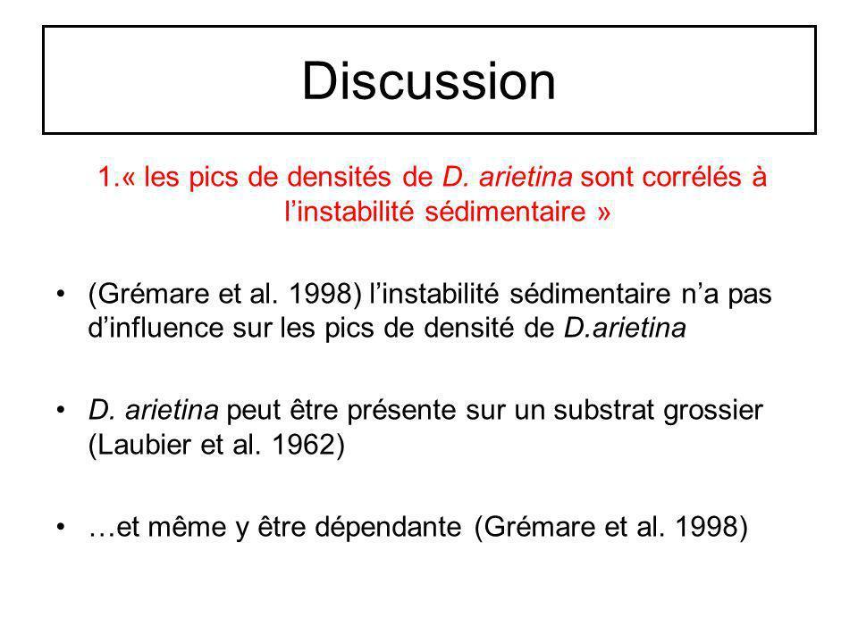 Discussion 1.« les pics de densités de D. arietina sont corrélés à linstabilité sédimentaire » (Grémare et al. 1998) linstabilité sédimentaire na pas