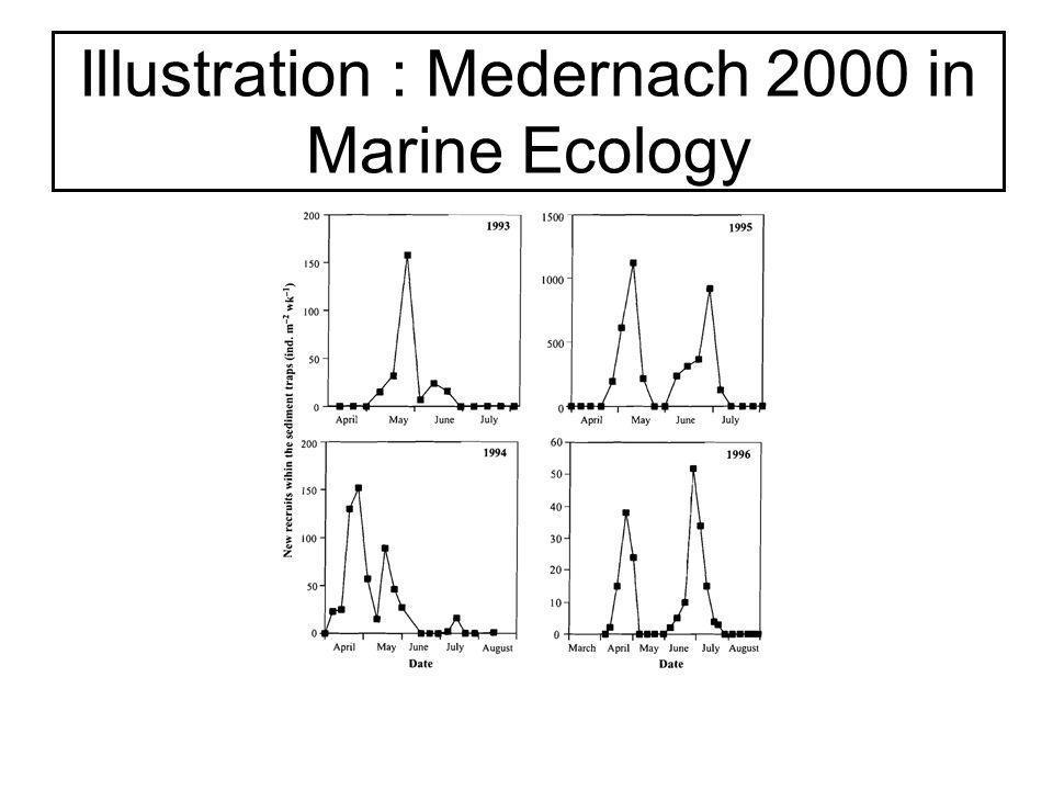 Illustration : Medernach 2000 in Marine Ecology