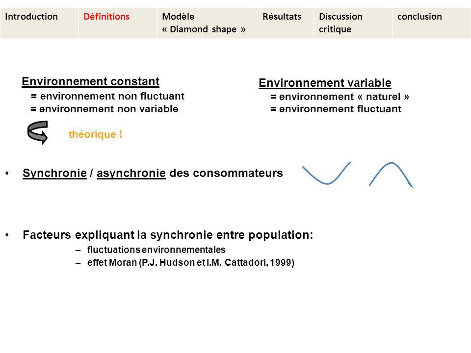 Synchronie / asynchronie des consommateurs Facteurs expliquant la synchronie entre population: –fluctuations environnementales –effet Moran (P.J.