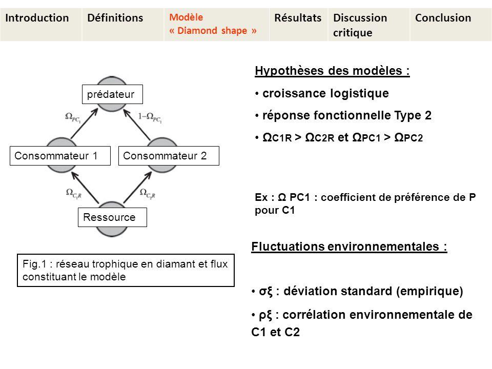 IntroductionDéfinitions Modèle « Diamond shape » RésultatsDiscussion critique Conclusion Hypothèses des modèles : croissance logistique réponse fonctionnelle Type 2 Ω C1R > Ω C2R et Ω PC1 > Ω PC2 Ex : Ω PC1 : coefficient de préférence de P pour C1 Fluctuations environnementales : σξ : déviation standard (empirique) ρξ : corrélation environnementale de C1 et C2 Consommateur 1Consommateur 2 Ressource prédateur Fig.1 : réseau trophique en diamant et flux constituant le modèle