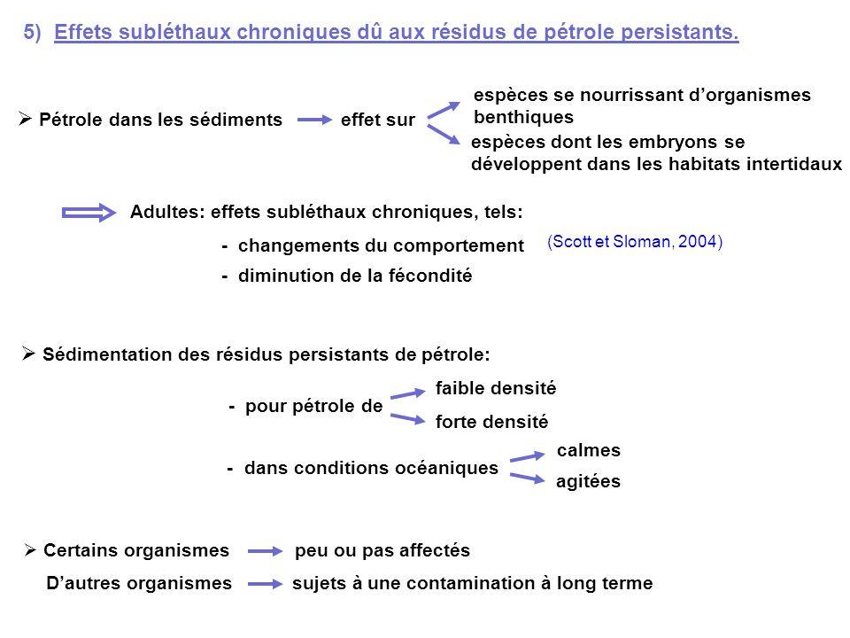 5) Effets subléthaux chroniques dû aux résidus de pétrole persistants. Pétrole dans les sédiments effet sur espèces se nourrissant dorganismes benthiq