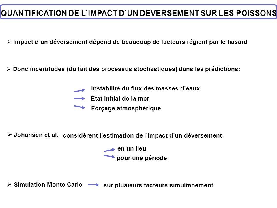 QUANTIFICATION DE LIMPACT DUN DEVERSEMENT SUR LES POISSONS Impact dun déversement dépend de beaucoup de facteurs régient par le hasard Donc incertitud