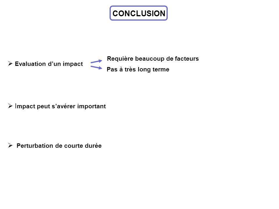 CONCLUSION Perturbation de courte durée I mpact peut savérer important Evaluation dun impact Requière beaucoup de facteurs Pas à très long terme