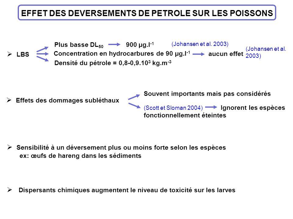 EFFET DES DEVERSEMENTS DE PETROLE SUR LES POISSONS LBS Plus basse DL 50 900 μg.l -1 Concentration en hydrocarbures de 90 μg.l -1 aucun effet Densité d