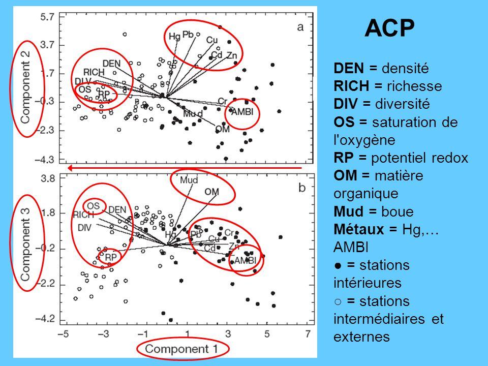 DEN = densité RICH = richesse DIV = diversité OS = saturation de l'oxygène RP = potentiel redox OM = matière organique Mud = boue Métaux = Hg,… AMBI =