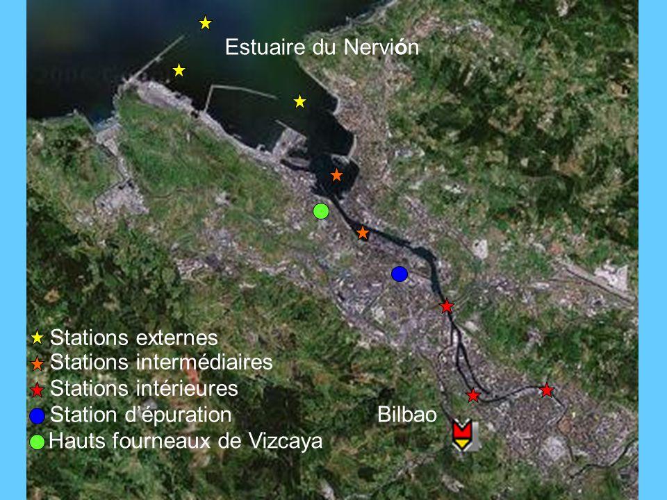 Estuaire du Nervión Stations externes Stations intermédiaires Stations intérieures Bilbao Station dépuration Hauts fourneaux de Vizcaya