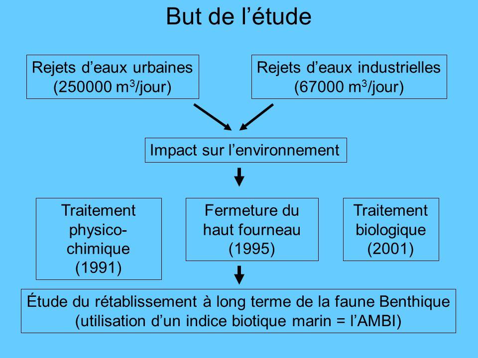 Paramètres étudiés Variables Physico- chimiques Variables biologiques - Oxygène dissous - Potentiel redox - Matière organique - Métaux - Présence de boue - Densité - Richesse - Diversité - AMBI