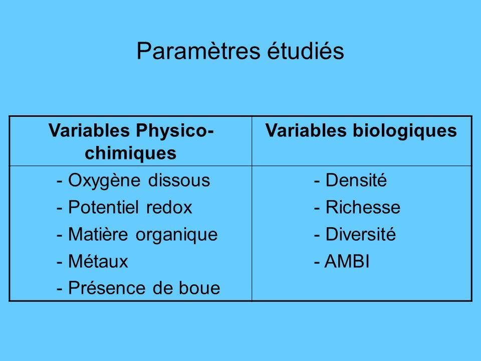 Paramètres étudiés Variables Physico- chimiques Variables biologiques - Oxygène dissous - Potentiel redox - Matière organique - Métaux - Présence de b