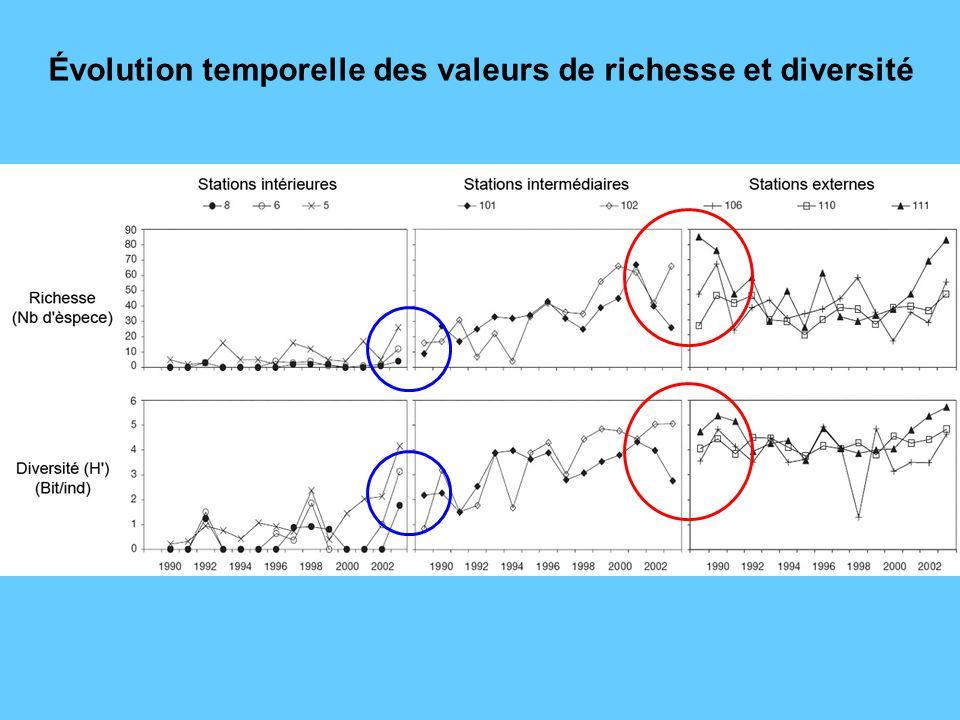 Évolution temporelle des valeurs de richesse et diversité