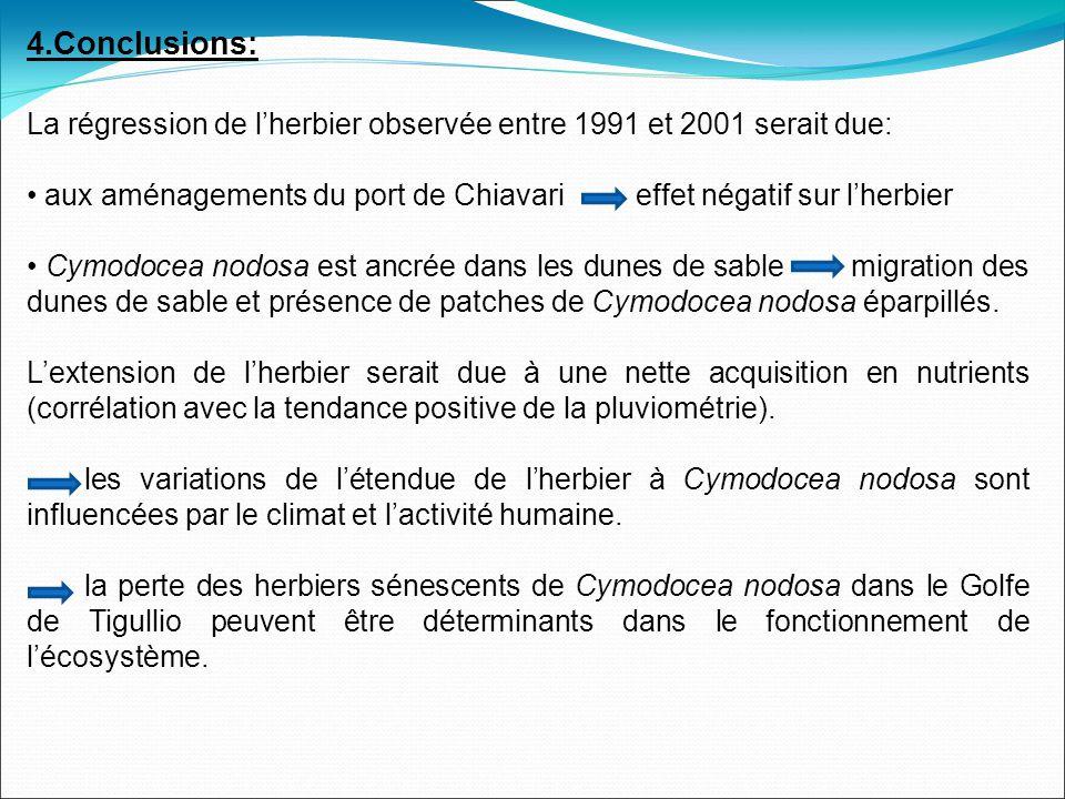 4.Conclusions: La régression de lherbier observée entre 1991 et 2001 serait due: aux aménagements du port de Chiavari effet négatif sur lherbier Cymodocea nodosa est ancrée dans les dunes de sable migration des dunes de sable et présence de patches de Cymodocea nodosa éparpillés.