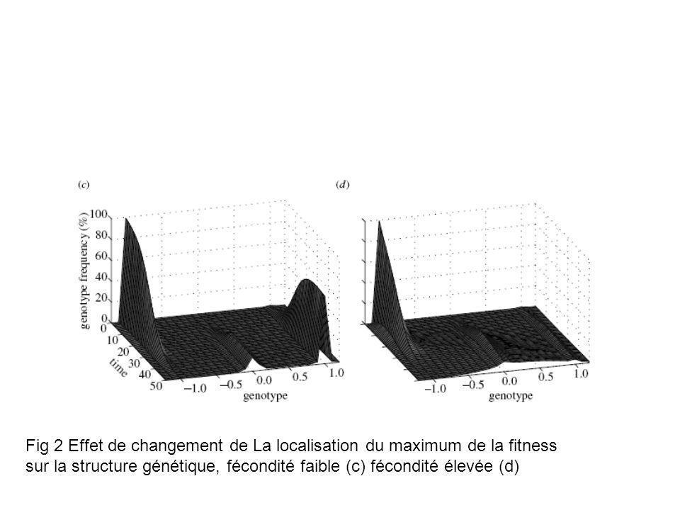Fig 2 Effet de changement de La localisation du maximum de la fitness sur la structure génétique, fécondité faible (c) fécondité élevée (d)