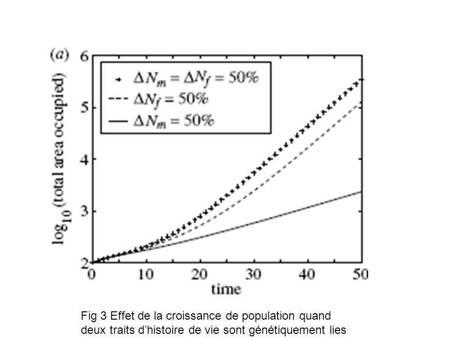 Fig 3 Effet de la croissance de population quand deux traits dhistoire de vie sont génétiquement lies