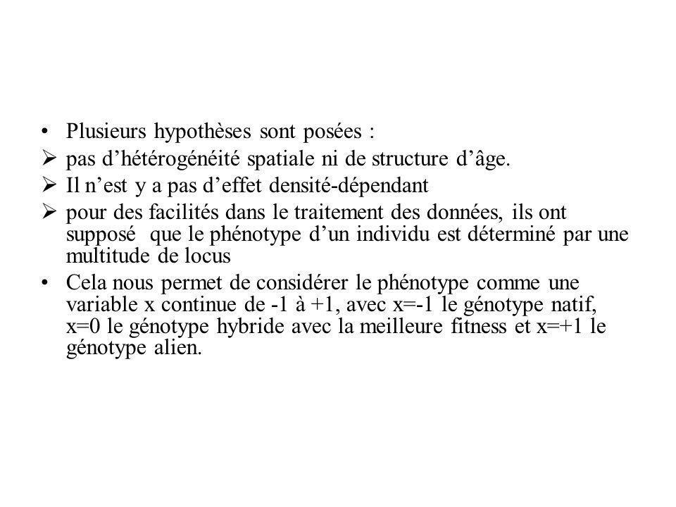 Plusieurs hypothèses sont posées : pas dhétérogénéité spatiale ni de structure dâge.